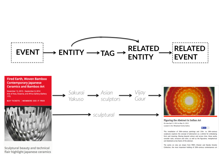 Diagram depicting Artbot querying process