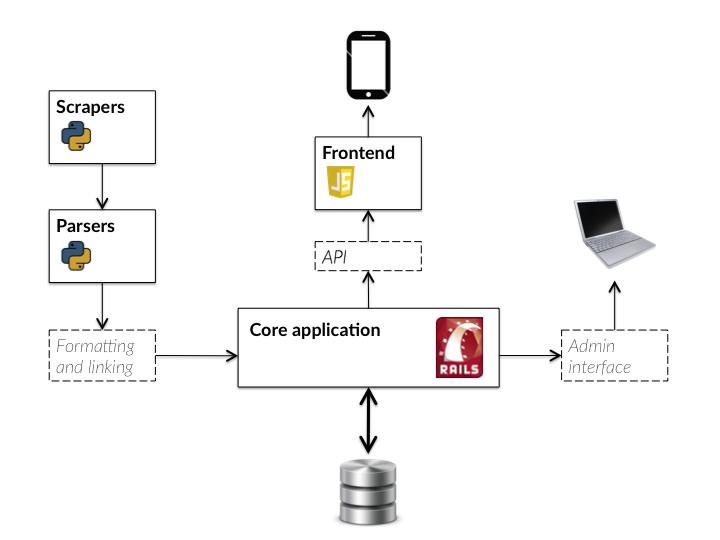 chart depicting Artbot's technology stack