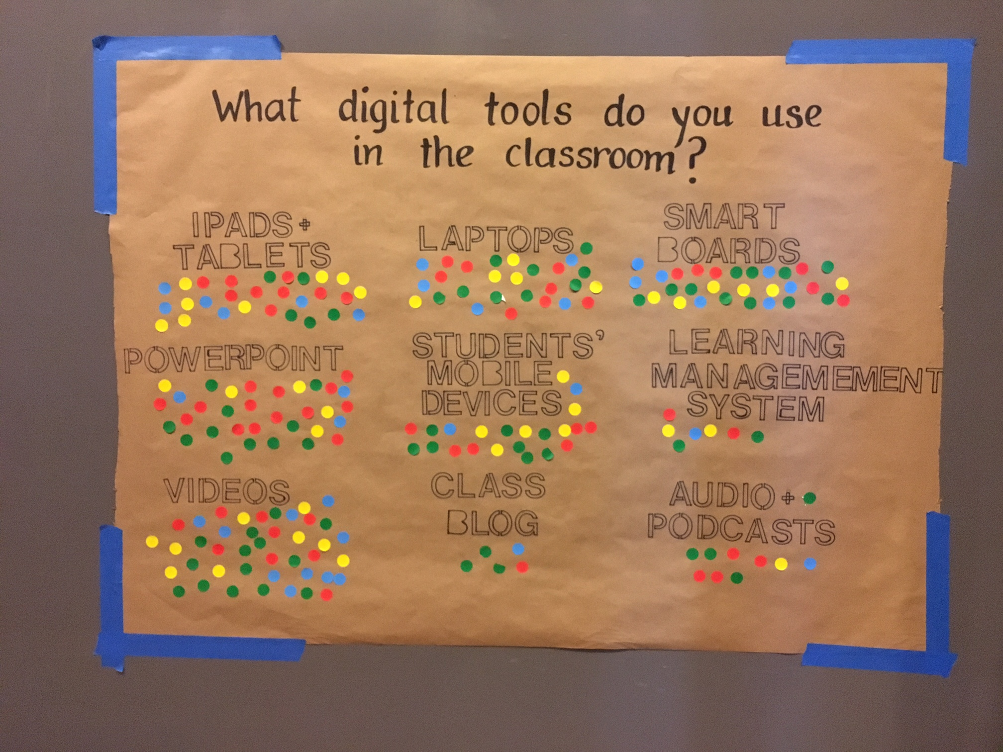 "This close up shows one of the large pieces of brown paper, attached to the wall with blue painters' tape, from the Inspiration Wall after the Pop-Up Digital Lab. ""What digital tools do you use in the classroom?"" is written in black marker at the top of paper. A number of options are written below the title, and colorful dot sticker ""votes"" surround the options."