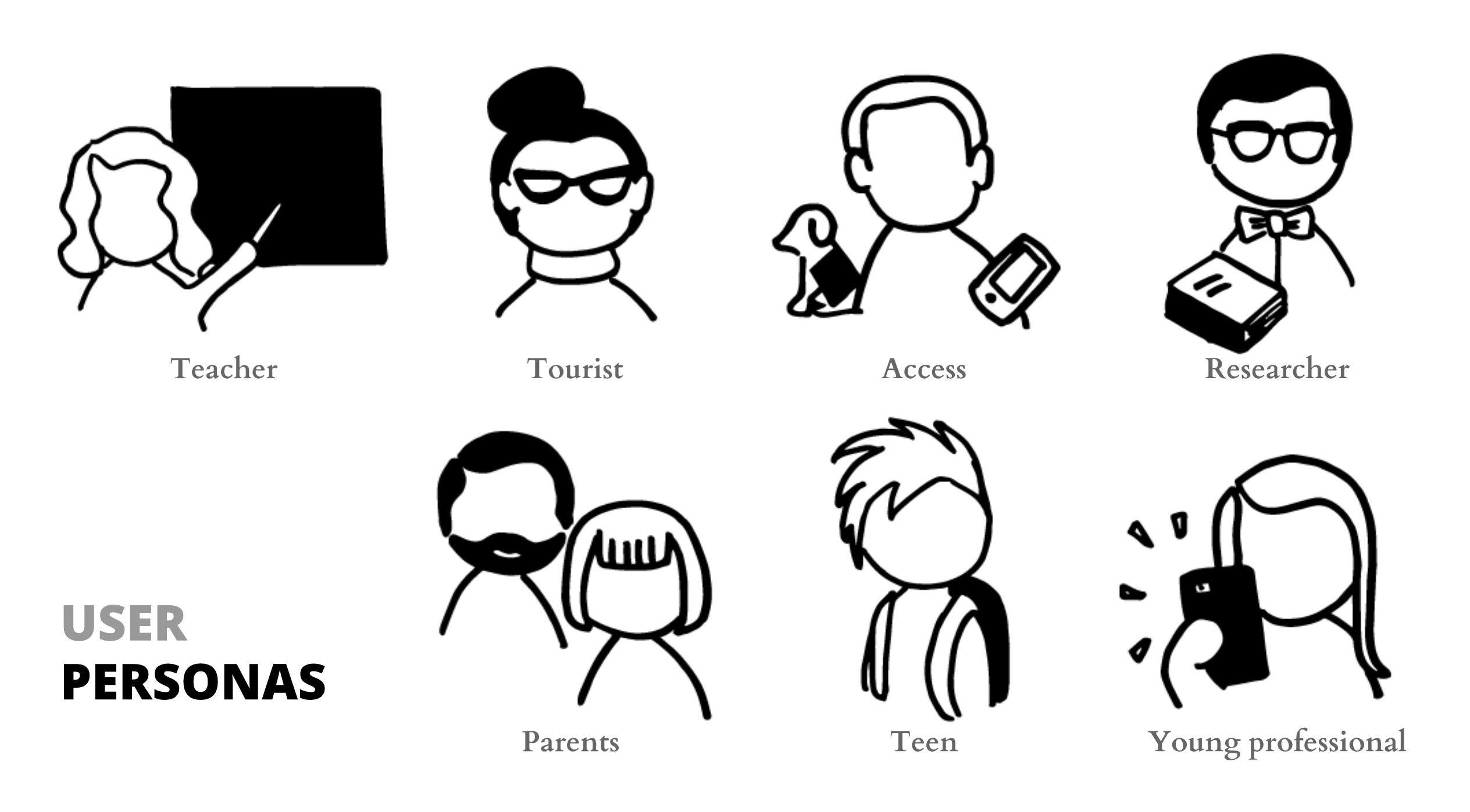 Diagram of 7 user personas