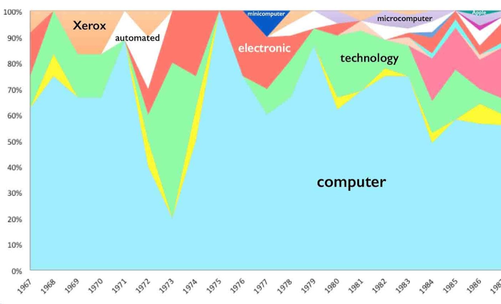 "Data visualization of technology terms mentioned in the American Museum of Natural History's annual reports, 1967-1987; ""computer"" is overwhelmingly present throughout, while words like ""Xerox"" and ""microcomputer"" fade in and out"