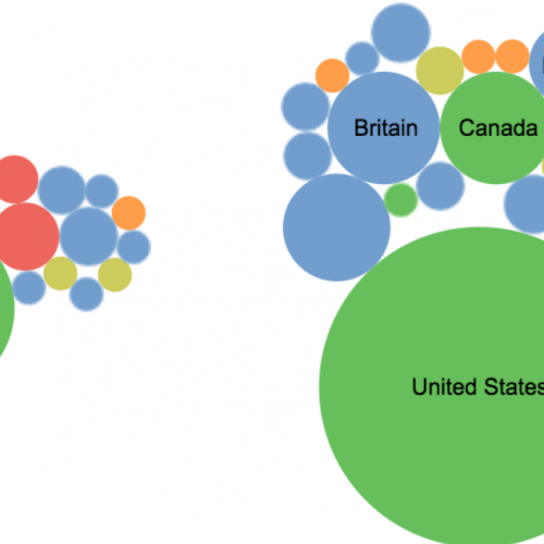 "Circles of different sizes and colors arranges in clumps. The larger circles include country names, such as ""Britain,"" ""Canada,"" and ""United States."""